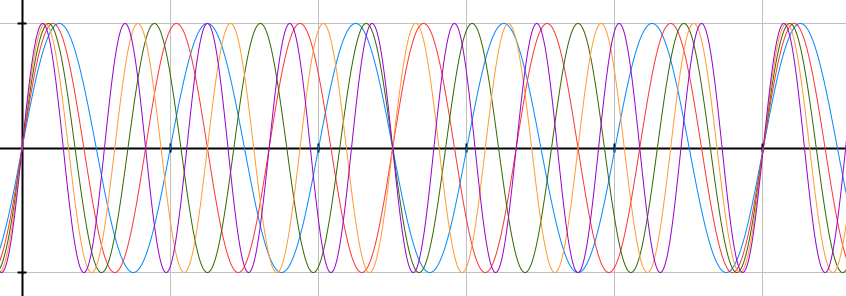 "Graphical representation of five sinusoidal waves with increased periods as they fall ""out of sync"" and then they meet again in the same point to start over."