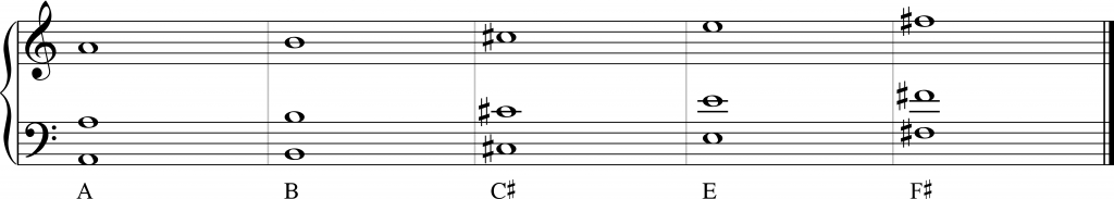 The 1st pendulum is playing an A3 (and randomly the same note an octave higher and lower) A2 and A4. In the same manner the 2nd pendulum is playing B2, B3, B4, the 3rd C#2, C#3,C#4, the 4th E2, E3, E4 and the 5th F#2, F#3, F#4.