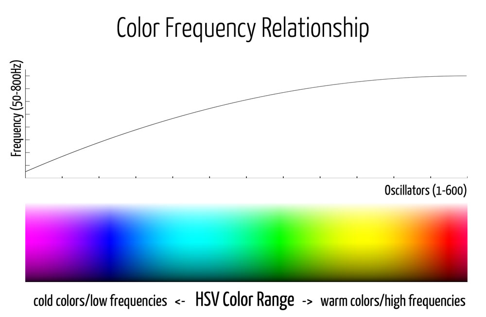 Color-Frequency-Relationship